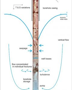 Overview of water bore hole